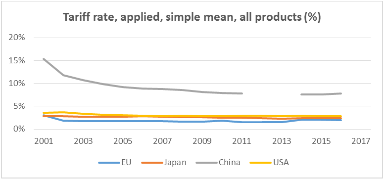 Tariff rate, applied, simple mean, all products (%)